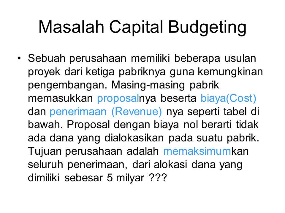 Masalah Capital Budgeting Sebuah perusahaan memiliki beberapa usulan proyek dari ketiga pabriknya guna kemungkinan pengembangan. Masing-masing pabrik