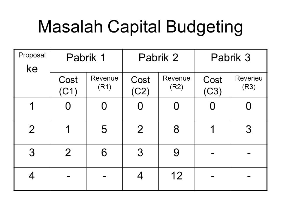 Masalah Capital Budgeting Proposal ke Pabrik 1Pabrik 2Pabrik 3 Cost (C1) Revenue (R1) Cost (C2) Revenue (R2) Cost (C3) Reveneu (R3) 1000000 2152813 32