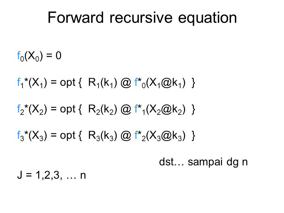 Forward recursive equation f 0 (X 0 ) = 0 f 1 *(X 1 ) = opt { R 1 (k 1 ) @ f* 0 (X 1 @k 1 ) } f 2 *(X 2 ) = opt { R 2 (k 2 ) @ f* 1 (X 2 @k 2 ) } f 3