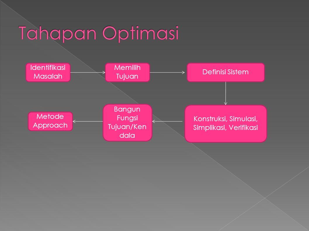 Identifikasi Masalah Memilih Tujuan Definisi Sistem Konstruksi, Simulasi, Simplikasi, Verifikasi Bangun Fungsi Tujuan/Ken dala Metode Approach