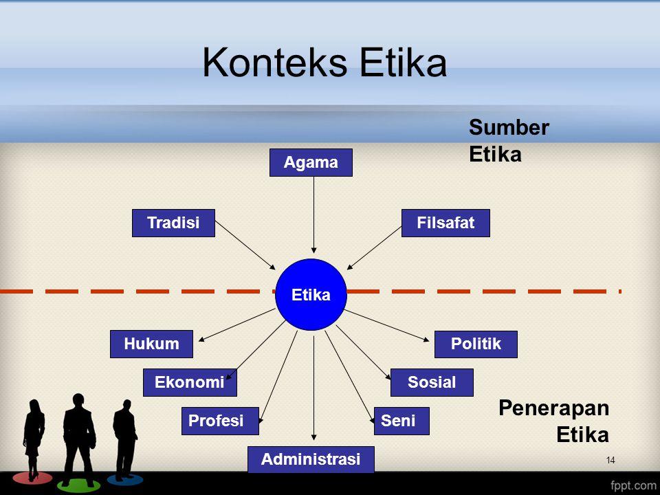 Konteks Etika 14 Etika Filsafat Hukum Politik Agama Tradisi Administrasi SosialEkonomi Sumber Etika Penerapan Etika ProfesiSeni