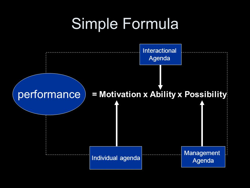 Simple Formula = Motivation x Ability x Possibility performance Individual agenda Interactional Agenda Management Agenda