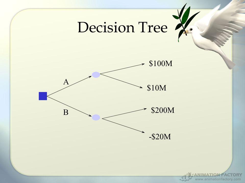 Decision Tree A B $100M $10M $200M -$20M