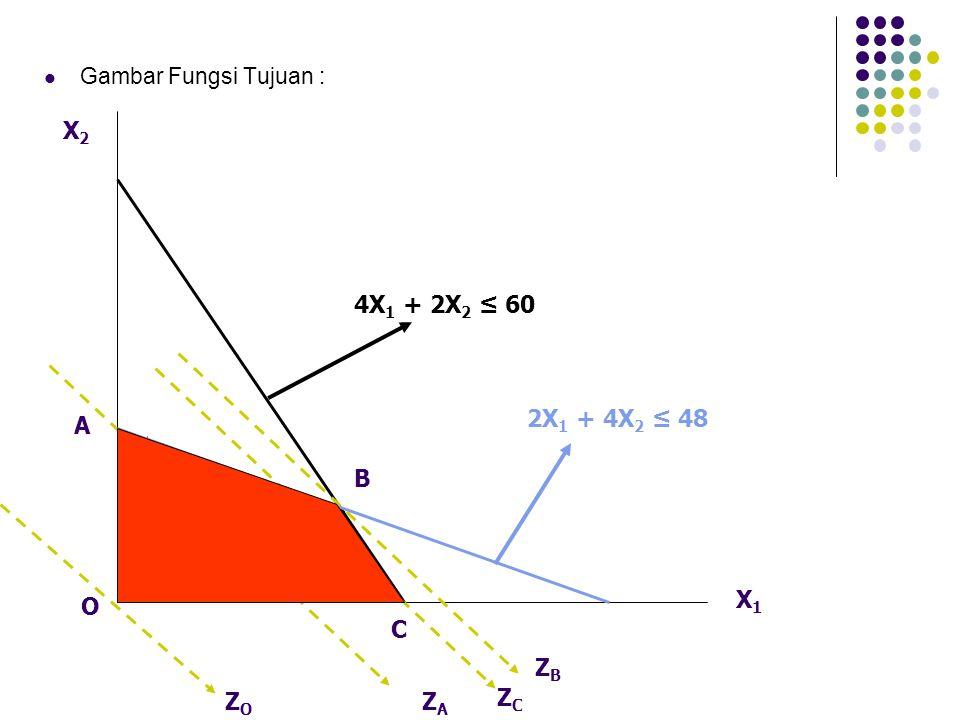 Gambar Fungsi Tujuan : X2X2 X1X1 4X 1 + 2X 2 ≤ 60 2X 1 + 4X 2 ≤ 48 A O B C ZAZA ZCZC ZBZB ZOZO