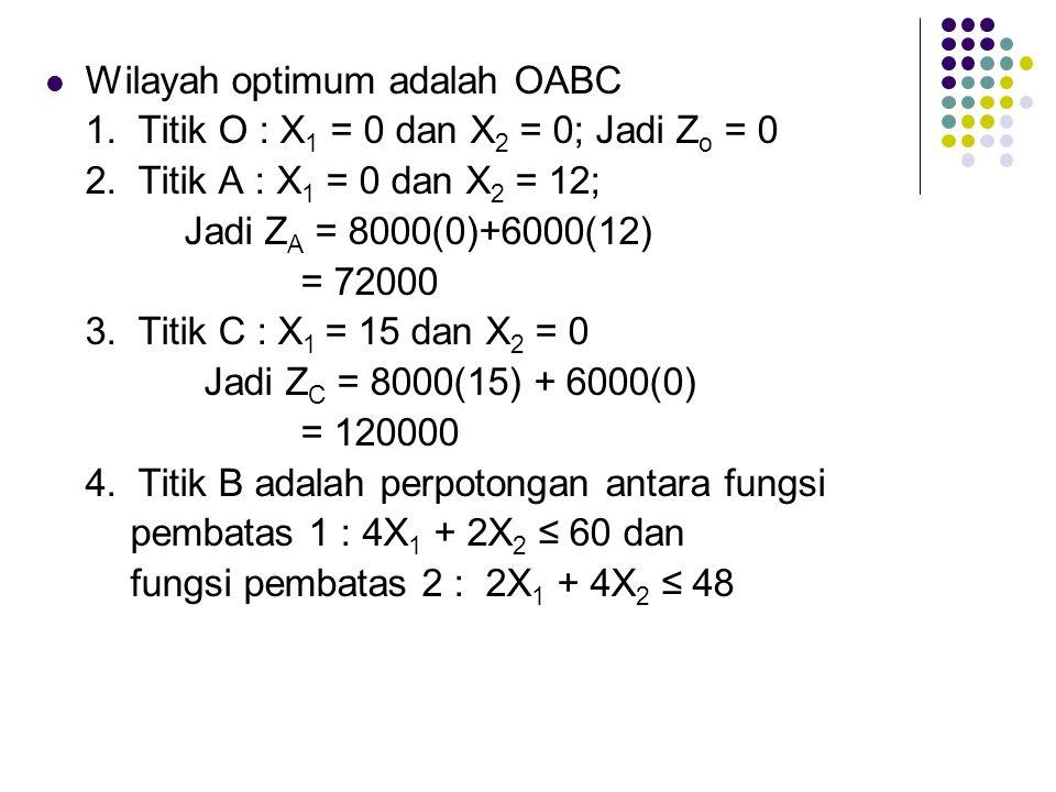 Wilayah optimum adalah OABC 1. Titik O : X 1 = 0 dan X 2 = 0; Jadi Z o = 0 2. Titik A : X 1 = 0 dan X 2 = 12; Jadi Z A = 8000(0)+6000(12) = 72000 3. T