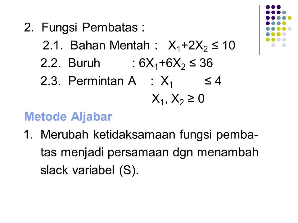 2. Fungsi Pembatas : 2.1. Bahan Mentah : X 1 +2X 2 ≤ 10 2.2. Buruh: 6X 1 +6X 2 ≤ 36 2.3. Permintan A : X 1 ≤ 4 X 1, X 2 ≥ 0 Metode Aljabar 1. Merubah