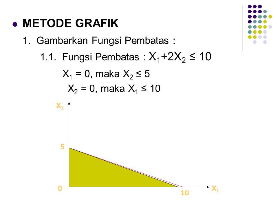 METODE GRAFIK 1. Gambarkan Fungsi Pembatas : 1.1. Fungsi Pembatas : X 1 +2X 2 ≤ 10 X 1 = 0, maka X 2 ≤ 5 X 2 = 0, maka X 1 ≤ 10 X1X1 X2X2 5 10 0