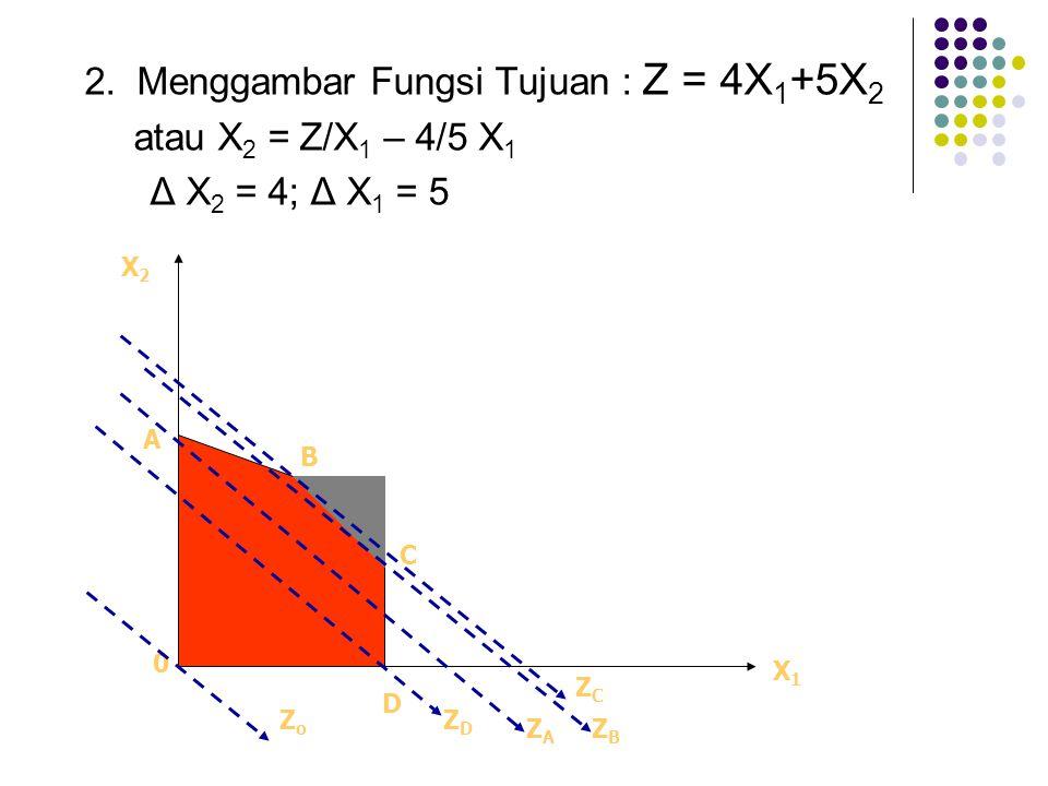 2. Menggambar Fungsi Tujuan : Z = 4X 1 +5X 2 atau X 2 = Z/X 1 – 4/5 X 1 Δ X 2 = 4; Δ X 1 = 5 X1X1 X2X2 A D C B 0 ZoZo ZDZD ZAZA ZBZB ZCZC
