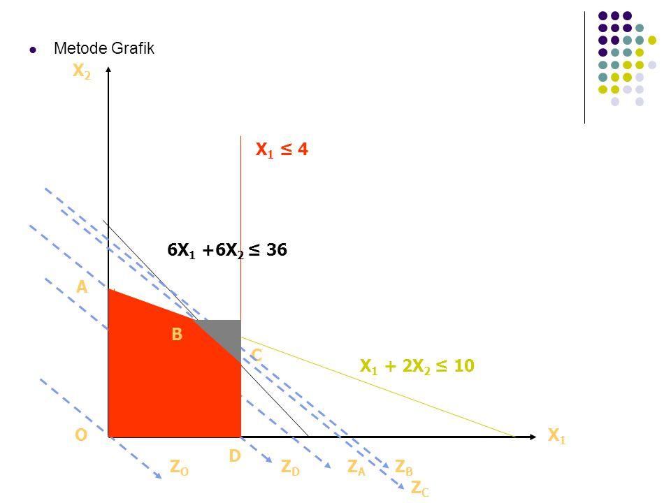 Metode Grafik X2X2 OX1X1 A C D X 1 ≤ 4 X 1 + 2X 2 ≤ 10 6X 1 +6X 2 ≤ 36 ZAZA ZBZB ZCZC ZDZD ZOZO B