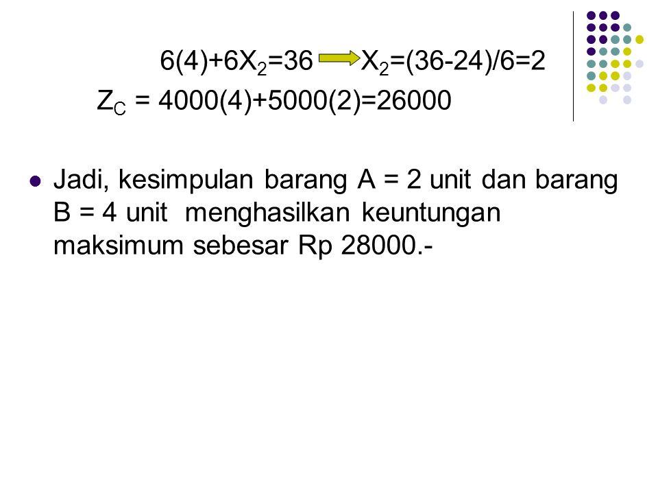 6(4)+6X 2 =36 X 2 =(36-24)/6=2 Z C = 4000(4)+5000(2)=26000 Jadi, kesimpulan barang A = 2 unit dan barang B = 4 unit menghasilkan keuntungan maksimum s