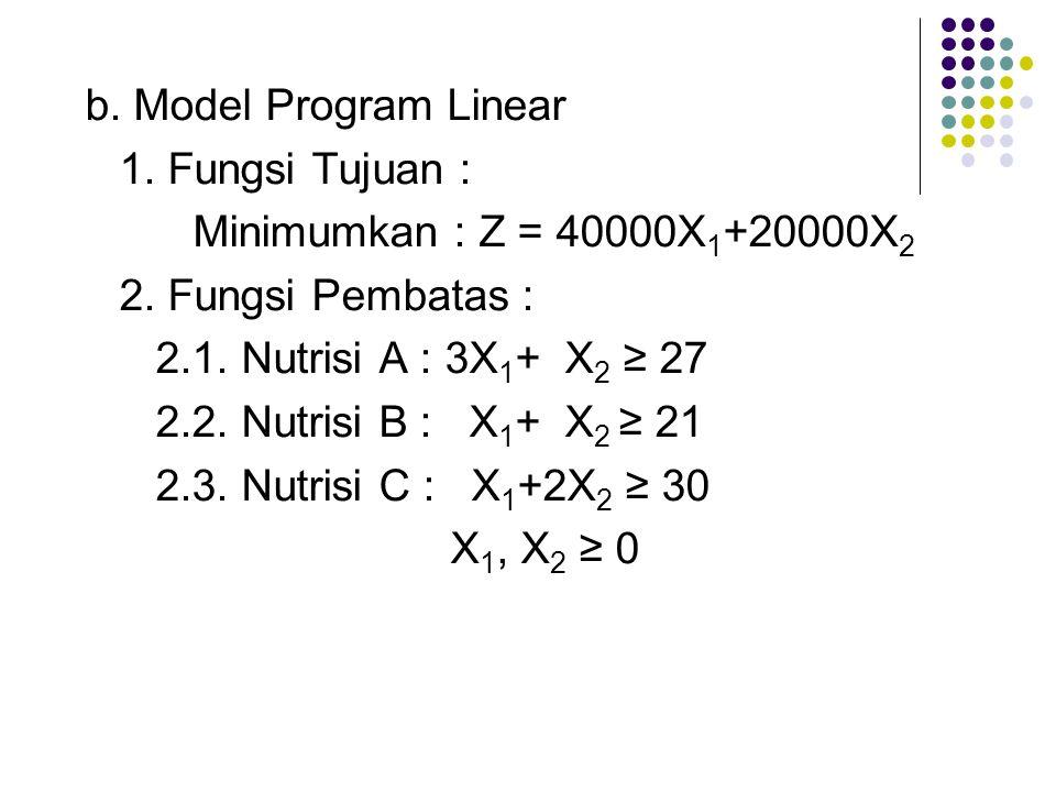 b. Model Program Linear 1. Fungsi Tujuan : Minimumkan : Z = 40000X 1 +20000X 2 2. Fungsi Pembatas : 2.1. Nutrisi A : 3X 1 + X 2 ≥ 27 2.2. Nutrisi B :