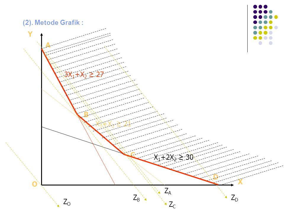 (2). Metode Grafik : X Y O A B C D 3X 1 +X 2 ≥ 27 X 1 +X 2 ≥ 21 X 1 +2X 2 ≥ 30 ZOZO ZBZB ZDZD ZAZA ZCZC