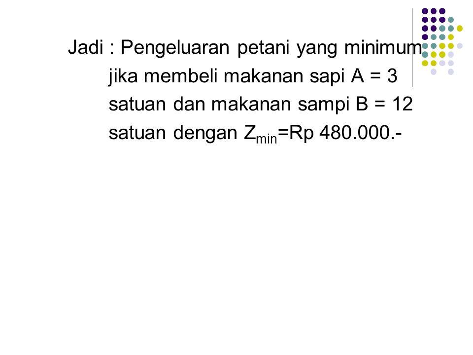 Jadi : Pengeluaran petani yang minimum jika membeli makanan sapi A = 3 satuan dan makanan sampi B = 12 satuan dengan Z min =Rp 480.000.-