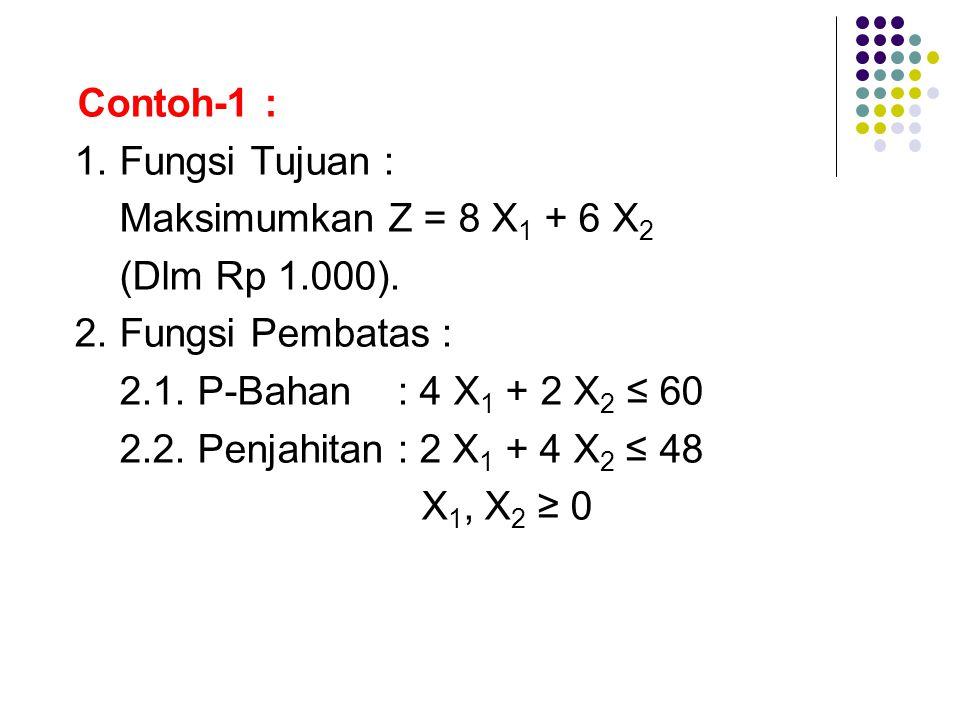 Contoh-1 : 1. Fungsi Tujuan : Maksimumkan Z = 8 X 1 + 6 X 2 (Dlm Rp 1.000). 2. Fungsi Pembatas : 2.1. P-Bahan : 4 X 1 + 2 X 2 ≤ 60 2.2. Penjahitan : 2