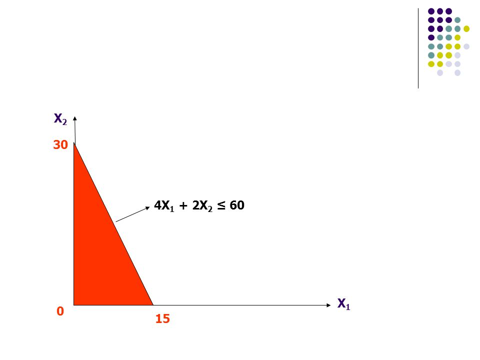 X1X1 X2X2 30 15 0 4X 1 + 2X 2 ≤ 60