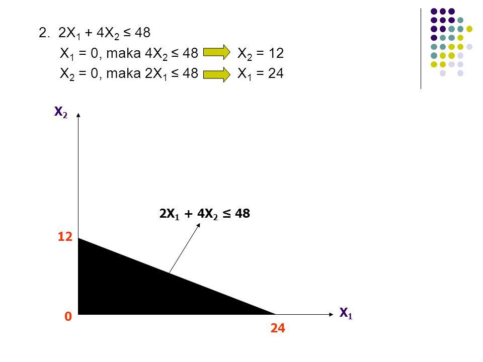 2. 2X 1 + 4X 2 ≤ 48 X 1 = 0, maka 4X 2 ≤ 48 X 2 = 12 X 2 = 0, maka 2X 1 ≤ 48 X 1 = 24 X1X1 X2X2 12 24 0 2X 1 + 4X 2 ≤ 48