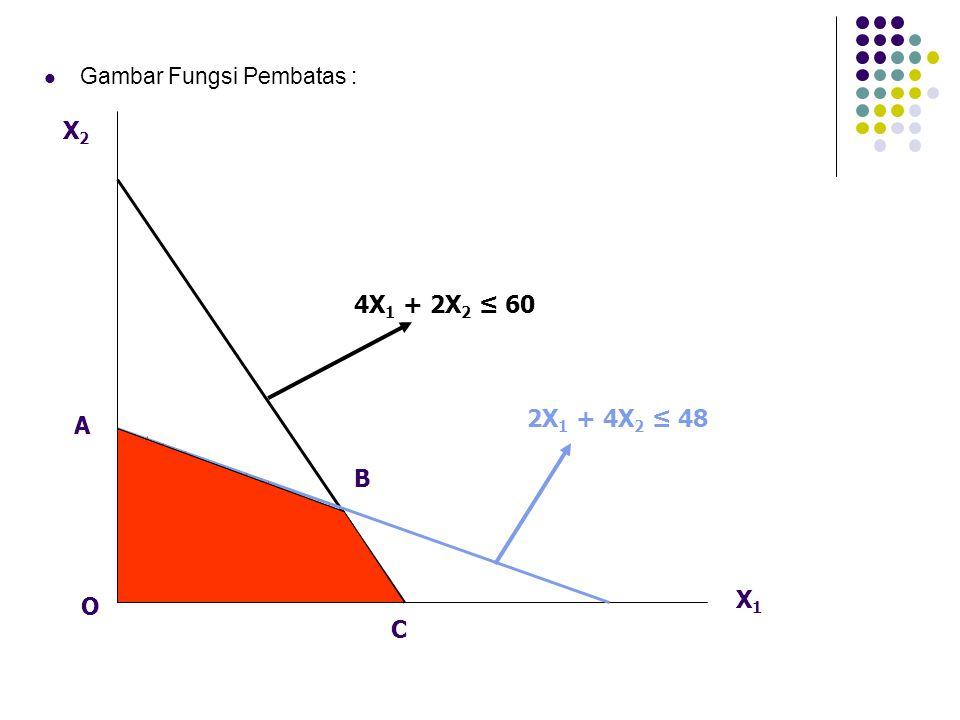 Gambar Fungsi Pembatas : X2X2 X1X1 4X 1 + 2X 2 ≤ 60 2X 1 + 4X 2 ≤ 48 A O B C