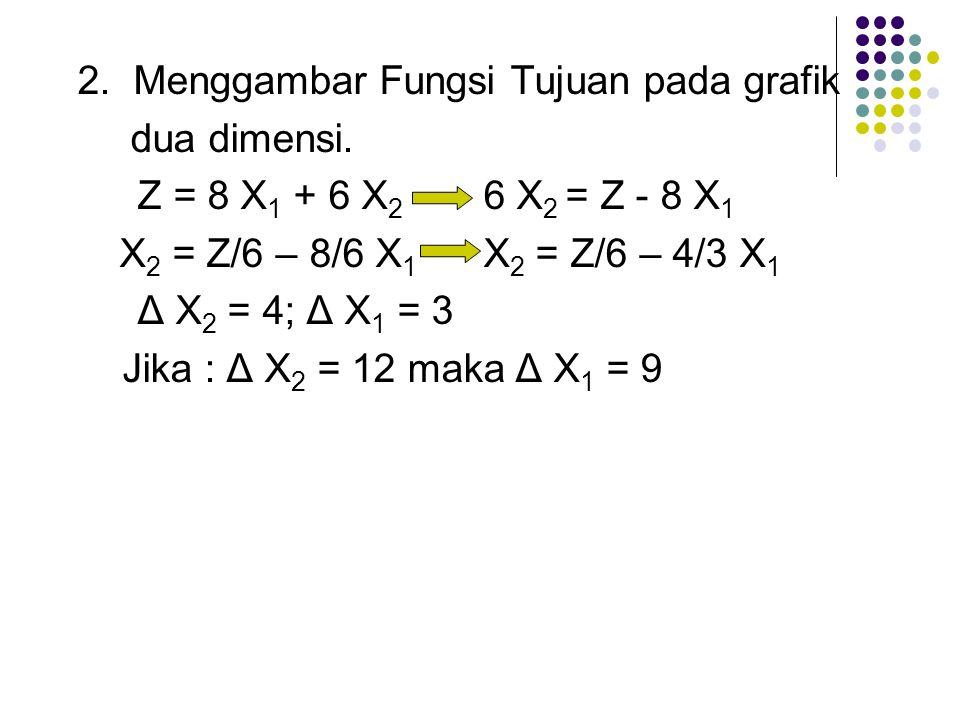 2. Menggambar Fungsi Tujuan pada grafik dua dimensi. Z = 8 X 1 + 6 X 2 6 X 2 = Z - 8 X 1 X 2 = Z/6 – 8/6 X 1 X 2 = Z/6 – 4/3 X 1 Δ X 2 = 4; Δ X 1 = 3