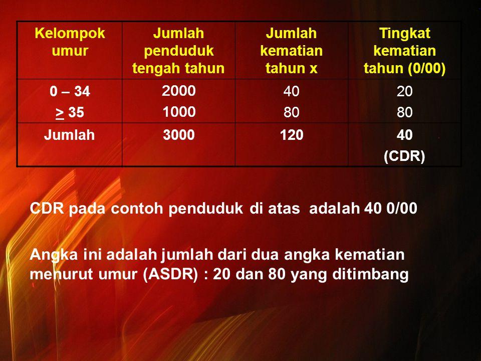 Kelompok umur Jumlah penduduk tengah tahun Jumlah kematian tahun x Tingkat kematian tahun (0/00) 0 – 34 > 35 2000 1000 40 80 20 80 Jumlah300012040 (CD