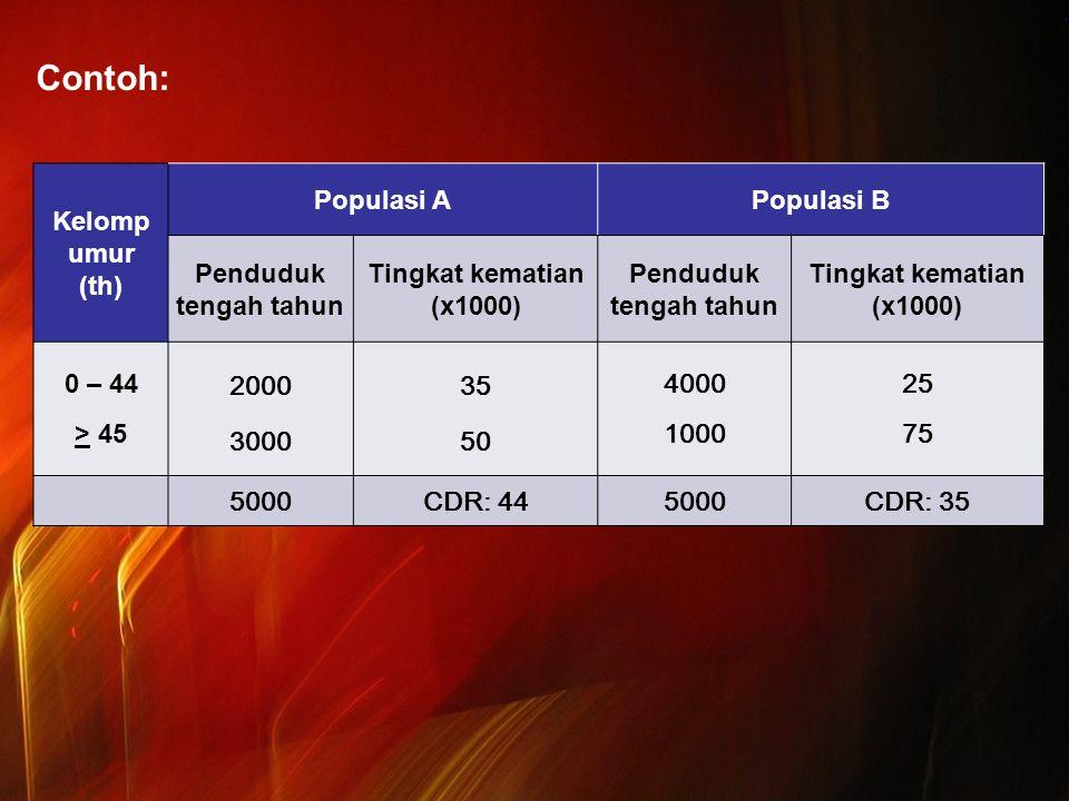 Contoh: Kelomp umur (th) Populasi APopulasi B Penduduk tengah tahun Tingkat kematian (x1000) Penduduk tengah tahun Tingkat kematian (x1000) 0 – 44 > 45 2000 3000 35 50 4000 1000 25 75 5000CDR: 445000CDR: 35