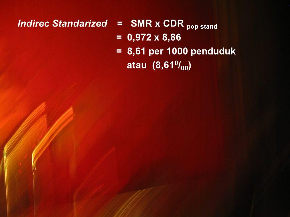 Indirec Standarized = SMR x CDR pop stand = 0,972 x 8,86 = 8,61 per 1000 penduduk atau (8,61 0 / 00 )