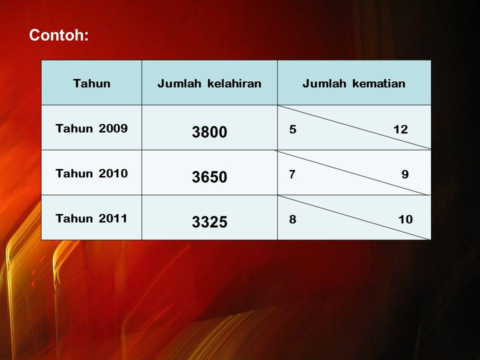 Contoh: TahunJumlah kelahiranJumlah kematian Tahun 2009 3800 5 12 Tahun 2010 3650 7 9 Tahun 2011 3325 8 10