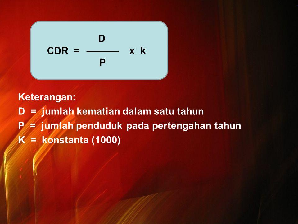 Keterangan: D = jumlah kematian dalam satu tahun P = jumlah penduduk pada pertengahan tahun K = konstanta (1000) D CDR = x k P