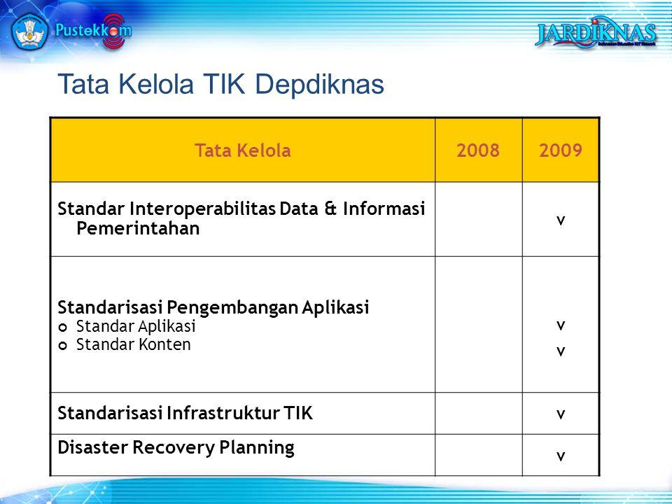 Tata Kelola20082009 Standar Interoperabilitas Data & Informasi Pemerintahan v Standarisasi Pengembangan Aplikasi Standar Aplikasi Standar Konten vvvv