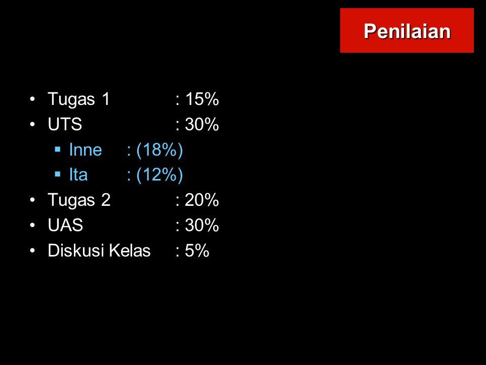 Tugas 1: 15% UTS: 30%  Inne: (18%)  Ita: (12%) Tugas 2: 20% UAS: 30% Diskusi Kelas: 5% Penilaian