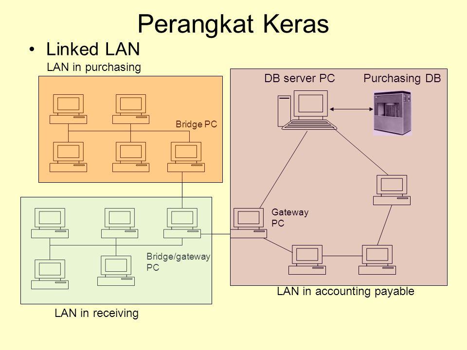 Perangkat Keras Linked LAN Gateway PC LAN in purchasing LAN in receiving LAN in accounting payable DB server PCPurchasing DB Bridge PC Bridge/gateway PC