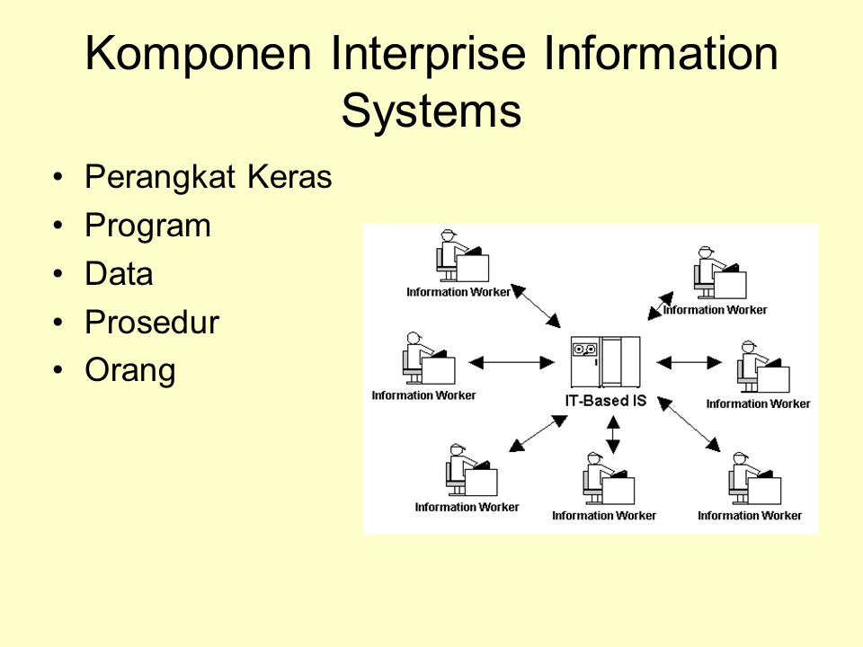 Komponen Interprise Information Systems Perangkat Keras Program Data Prosedur Orang