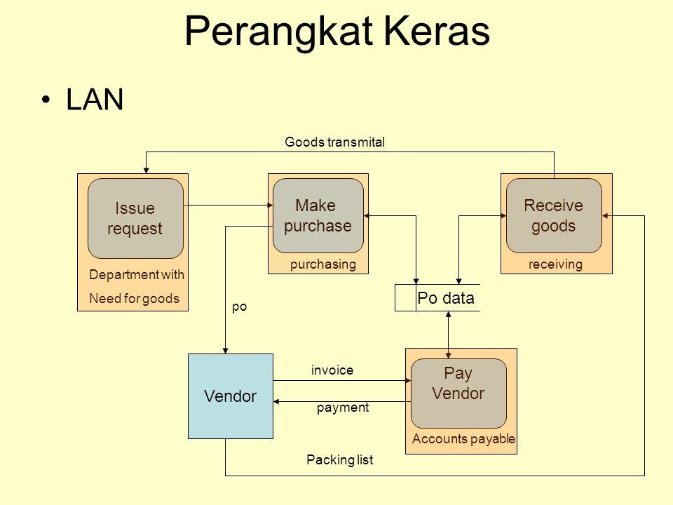 Perangkat Keras LAN Users in purchasing User in receiving User in accounting payable DB server PCPurchasing DB