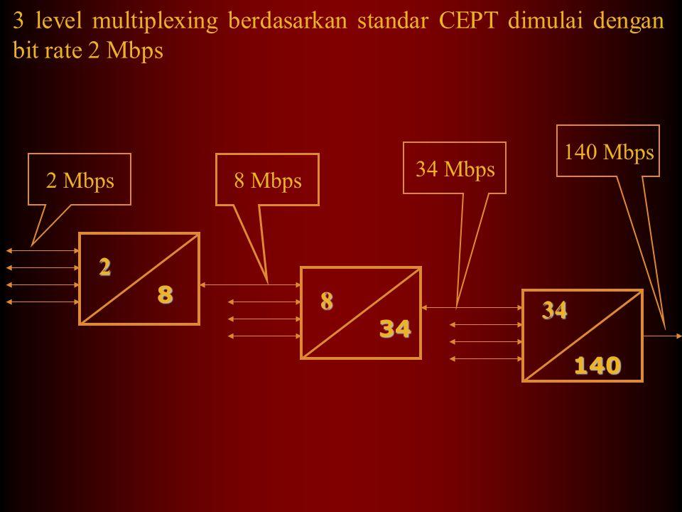 45 Mbps 34 Mbps 6 Mbps 140 Mbps 1,5 Mbps 2 Mbps Tributary Channel 64Kbps 8 Mbps  Perbandingan antara hirarki ANSI dan CEPT PDH - CEPT PDH - ANSI