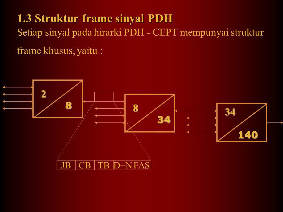 3 level multiplexing berdasarkan standar CEPT dimulai dengan bit rate 2 Mbps 2 8 2 8 8 34 8 34 34 140 34 140 2 Mbps 8 Mbps 34 Mbps 140 Mbps