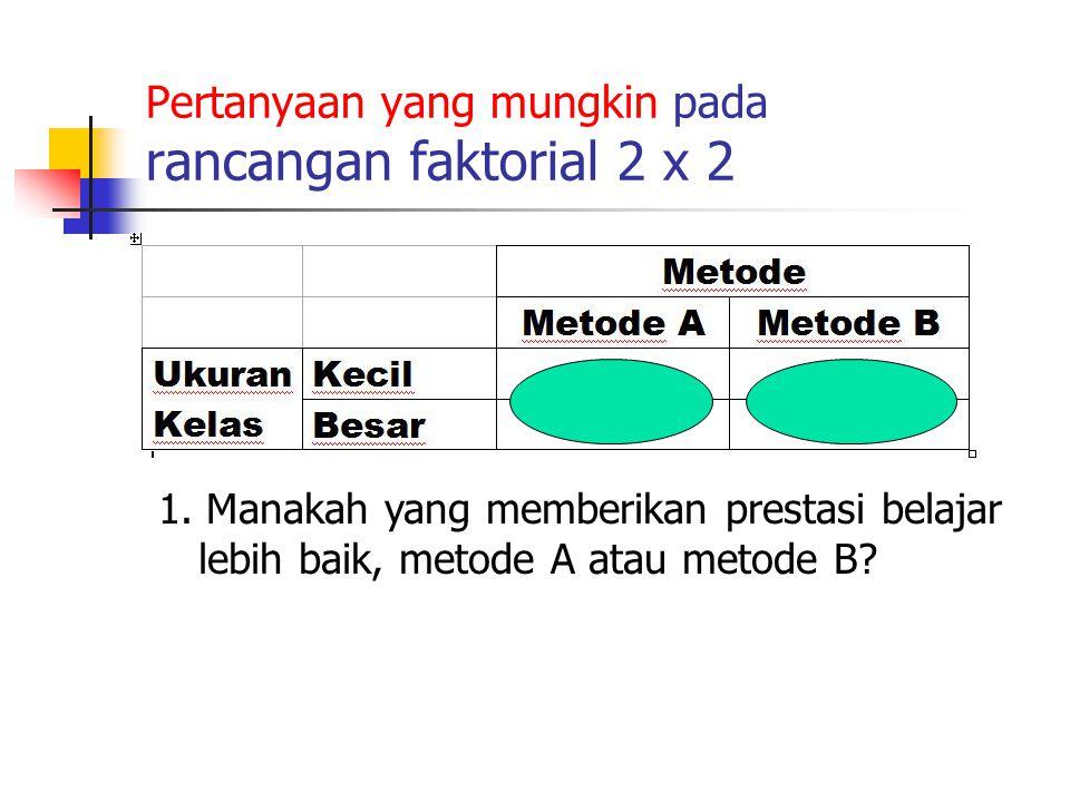 Pertanyaan yang mungkin pada rancangan faktorial 2 x 2 1. Manakah yang memberikan prestasi belajar lebih baik, metode A atau metode B?