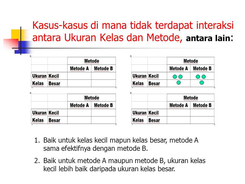 Kasus-kasus di mana tidak terdapat interaksi antara Ukuran Kelas dan Metode, antara lain : 1.Baik untuk kelas kecil mapun kelas besar, metode A sama e