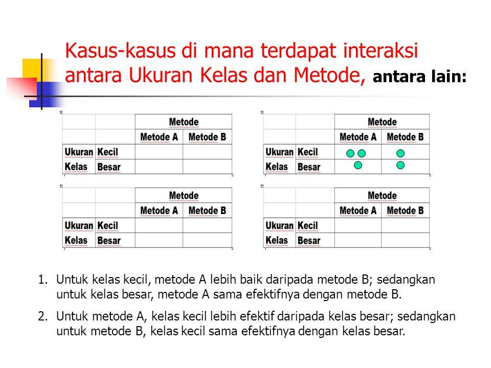 Kasus-kasus di mana terdapat interaksi antara Ukuran Kelas dan Metode, antara lain: 1.Untuk kelas kecil, metode A lebih baik daripada metode B; sedang