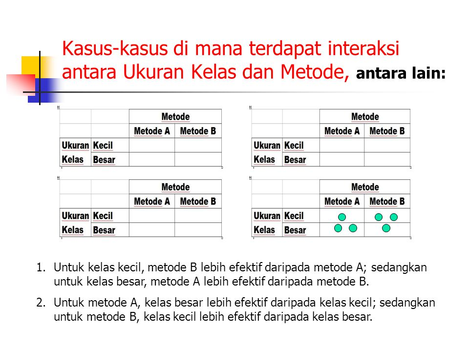 Kasus-kasus di mana terdapat interaksi antara Ukuran Kelas dan Metode, antara lain: 1.Untuk kelas kecil, metode B lebih efektif daripada metode A; sed