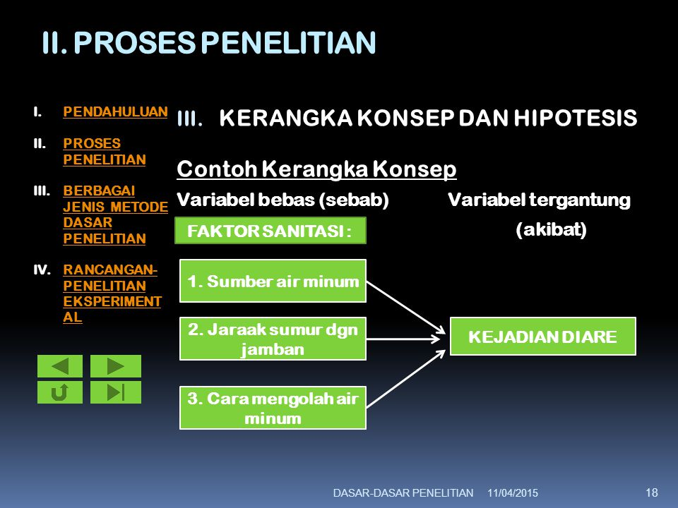 II. PROSES PENELITIAN III. KERANGKA KONSEP DAN HIPOTESIS Contoh Kerangka Konsep Variabel bebas (sebab)Variabel tergantung (akibat) 11/04/2015DASAR-DAS