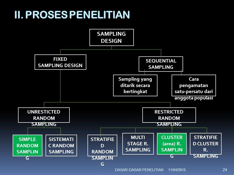 II.PROSES PENELITIAN C. Penentuan Variabel Penelitian 1.