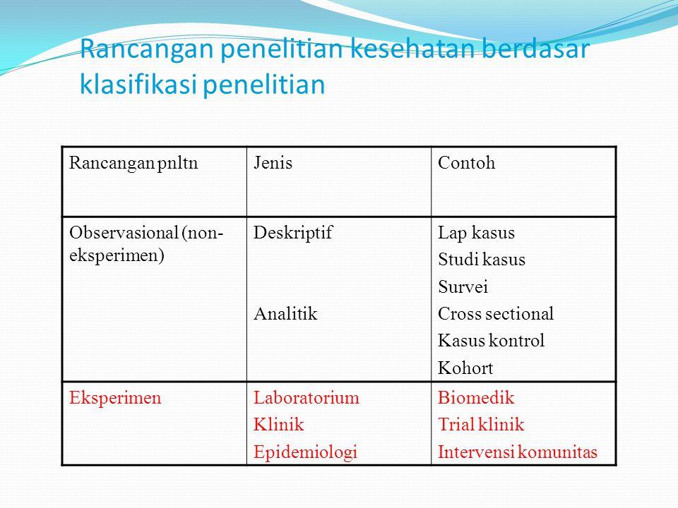 Rancangan penelitian kesehatan berdasar klasifikasi penelitian Rancangan pnltnJenisContoh Observasional (non- eksperimen) Deskriptif Analitik Lap kasu