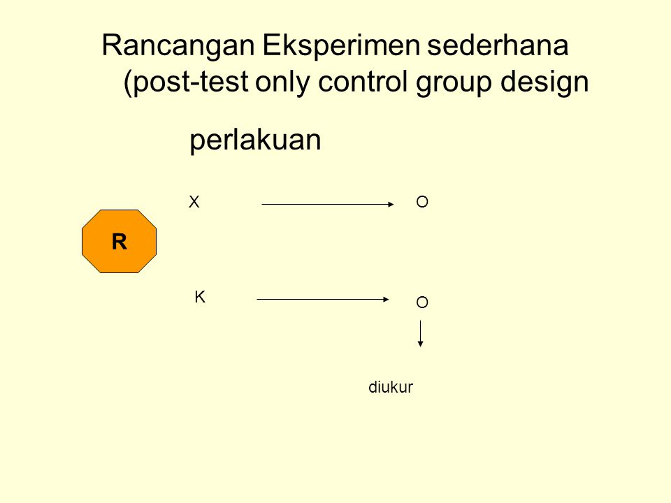 Rancangan Eksperimen sederhana (post-test only control group design perlakuan R K XO O diukur