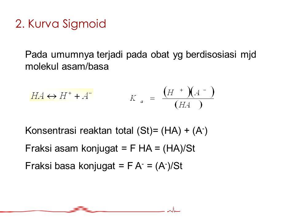 2. Kurva Sigmoid Pada umumnya terjadi pada obat yg berdisosiasi mjd molekul asam/basa Konsentrasi reaktan total (St)= (HA) + (A - ) Fraksi asam konjug