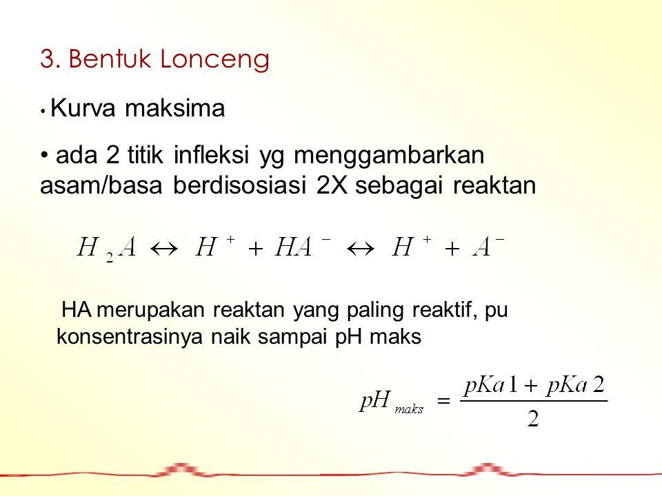 3. Bentuk Lonceng Kurva maksima ada 2 titik infleksi yg menggambarkan asam/basa berdisosiasi 2X sebagai reaktan HA merupakan reaktan yang paling reakt
