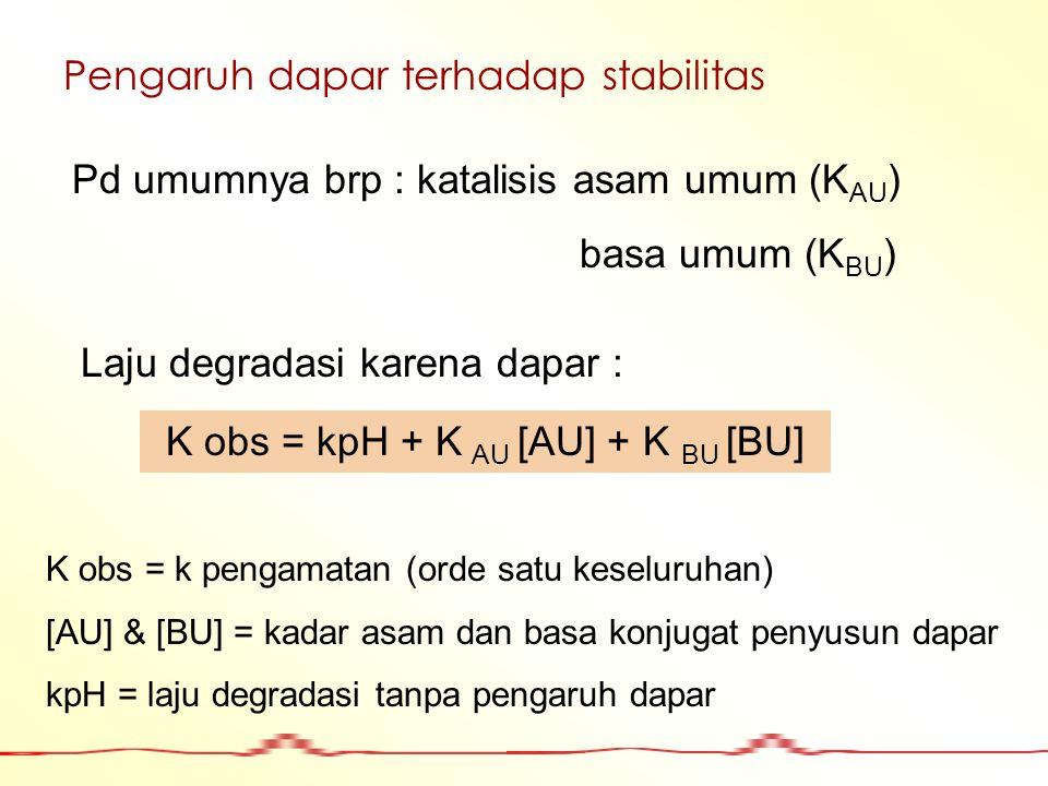 Pengaruh dapar terhadap stabilitas Pd umumnya brp : katalisis asam umum (K AU ) basa umum (K BU ) Laju degradasi karena dapar : K obs = kpH + K AU [AU