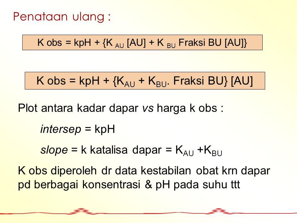 Penataan ulang : K obs = kpH + {K AU + K BU. Fraksi BU} [AU] Plot antara kadar dapar vs harga k obs : intersep = kpH slope = k katalisa dapar = K AU +