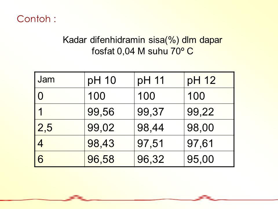 Contoh : Jam pH 10pH 11pH 12 0100 199,5699,3799,22 2,599,0298,4498,00 498,4397,5197,61 696,5896,3295,00 Kadar difenhidramin sisa(%) dlm dapar fosfat 0