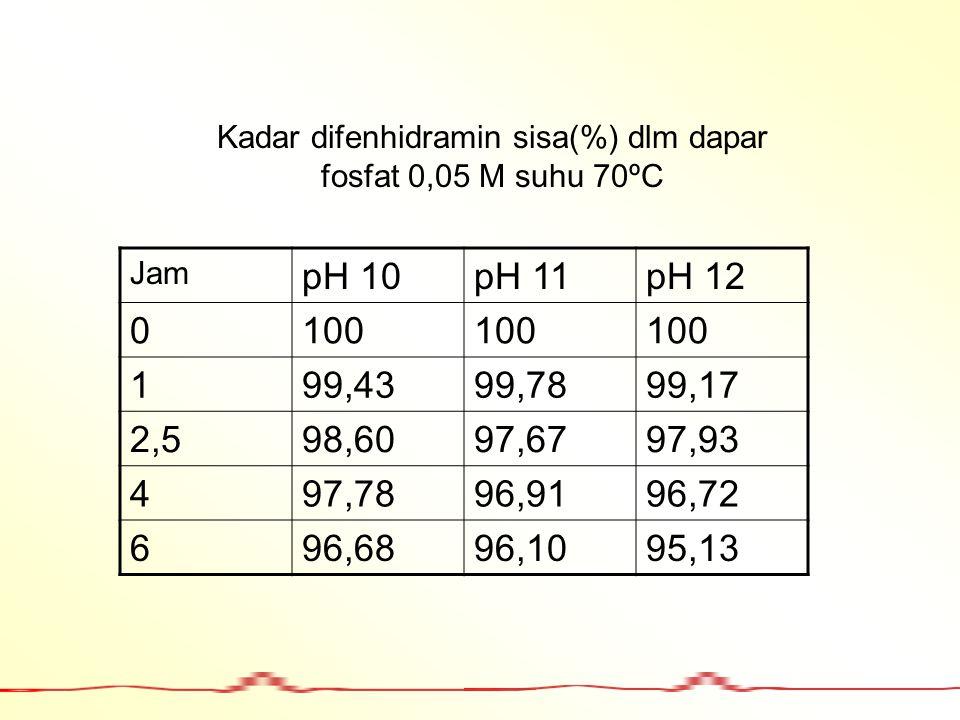 Jam pH 10pH 11pH 12 0100 199,4399,7899,17 2,598,6097,6797,93 497,7896,9196,72 696,6896,1095,13 Kadar difenhidramin sisa(%) dlm dapar fosfat 0,05 M suh