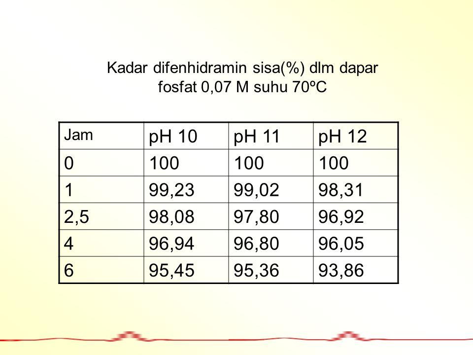 Jam pH 10pH 11pH 12 0100 199,2399,0298,31 2,598,0897,8096,92 496,9496,8096,05 695,4595,3693,86 Kadar difenhidramin sisa(%) dlm dapar fosfat 0,07 M suh