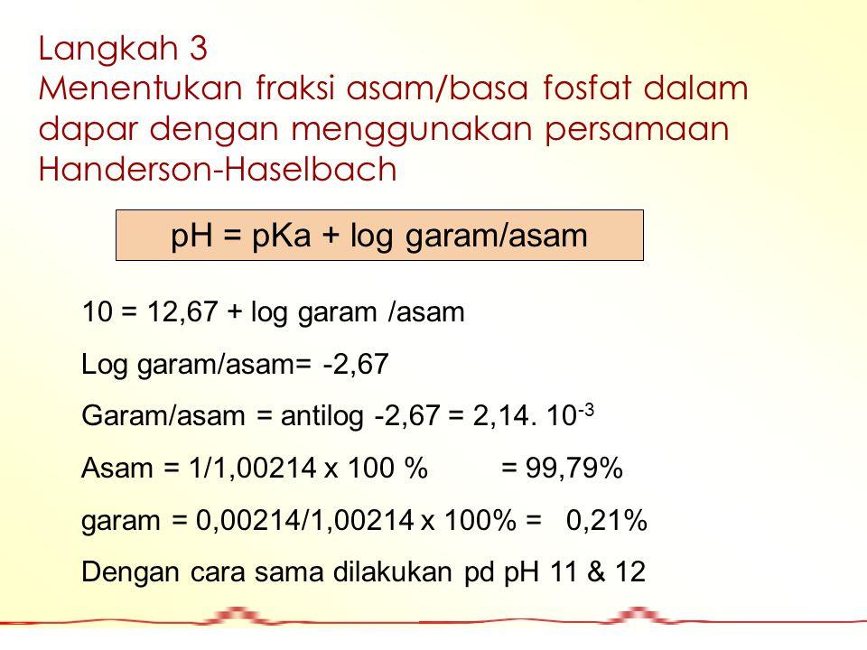Langkah 3 Menentukan fraksi asam/basa fosfat dalam dapar dengan menggunakan persamaan Handerson-Haselbach pH = pKa + log garam/asam 10 = 12,67 + log g